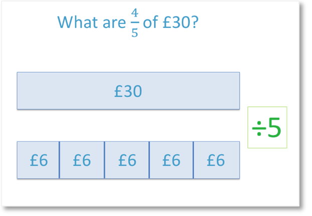 example of finding a fraction of an amount 4/5 of 30