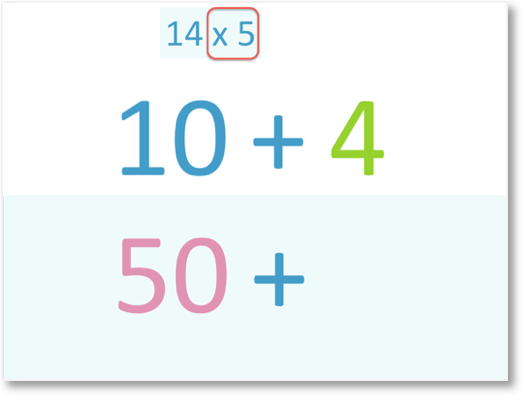 an example of 14 x 5 multiplied by partitioning method 14 into 10 and 4 and 10 x 5 = 50