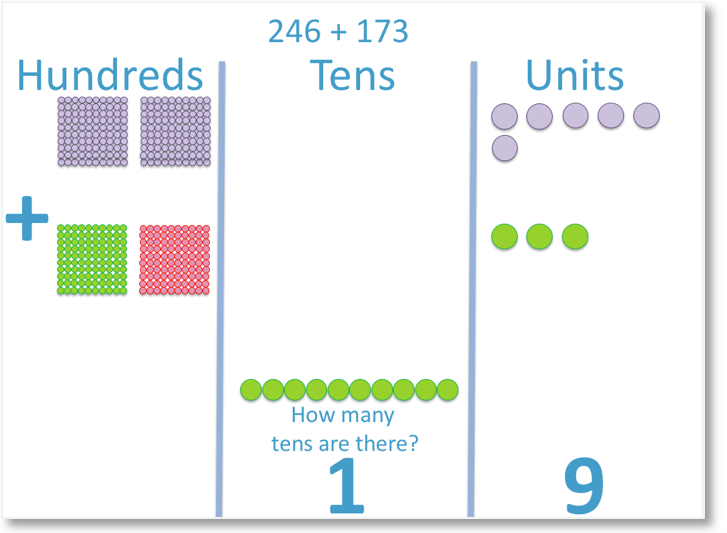 counters showing the column addition of 246 + 173 with a hundred carried over