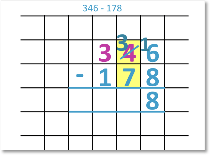 346 – 178 shown as a column subtraction with the borrowing twice steps shown