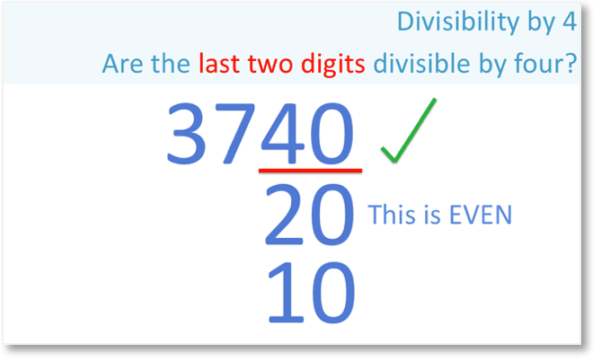 3740 is divisible by 4 since 40 is divisible by 4