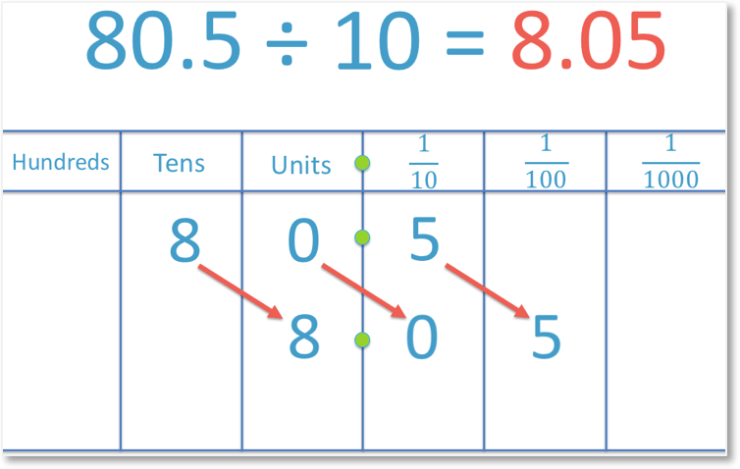 Dividing a decimal number 80.5 by 10 to get another decimal number