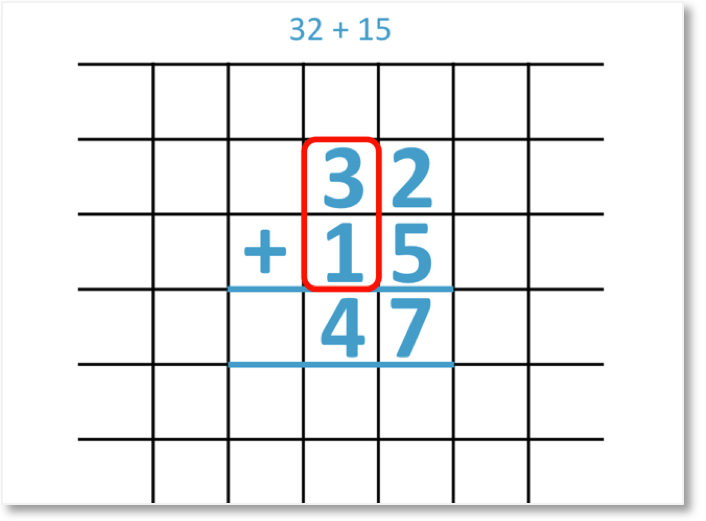 adding the tens in the column addition of 32 + 15