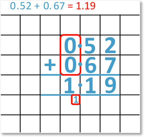 adding decimals 0.52 + 0.67 = 1.19 set out as a column addition