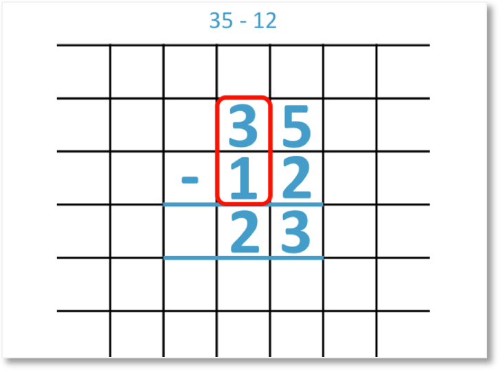 35 - 12 = 23 with the column subtraction method