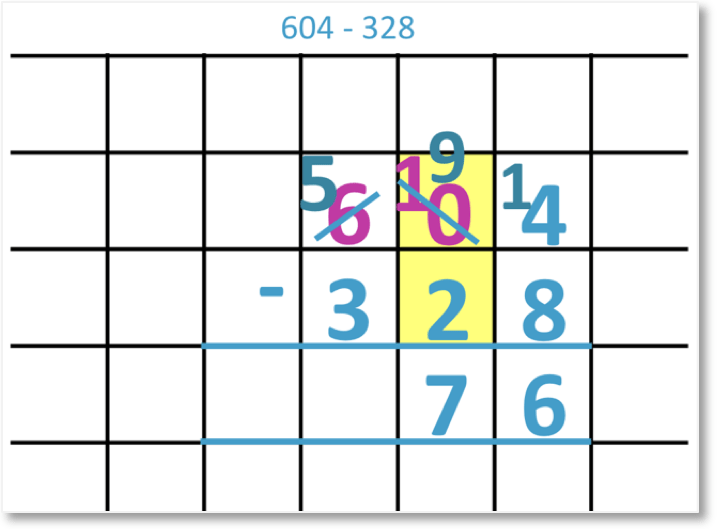 604 – 328 set out as column subtraction borrowing and now subtracting the tens