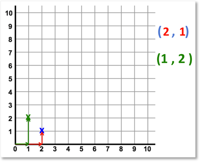 writing coordinates in order x coordinate then y coordinate