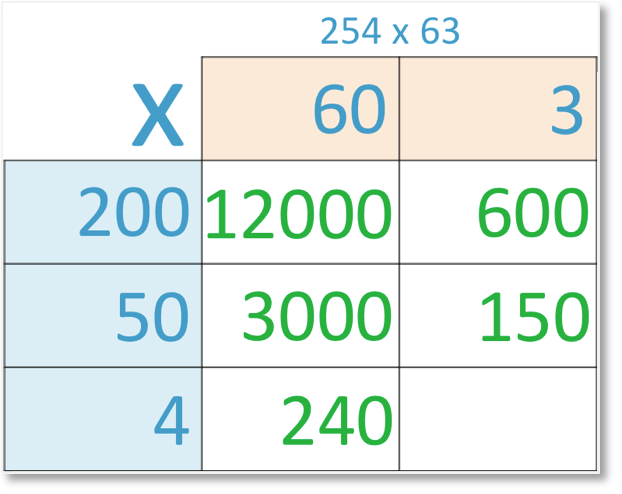 grid method of multiplication of 254 x 63 with 4 x 60 = 240 shown