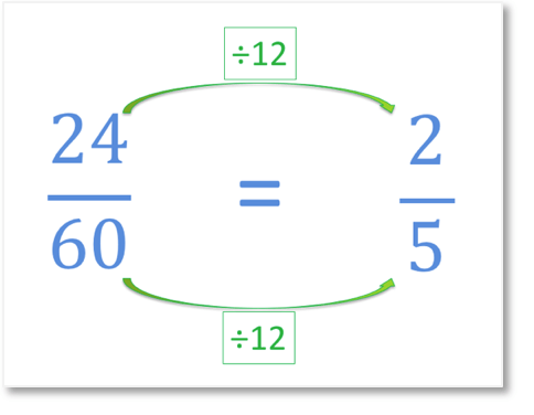 fully simplifying the fraction 24 out of 60 written in its lowest terms as 2 fifths