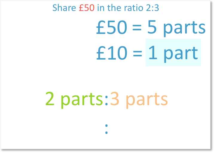 solving a ratio problem where £50 is shared in the ratio 2:3 by dividing 50 by the 5 parts