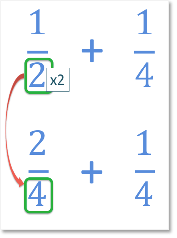 one half add one quarter with the steps shown for making like fractions