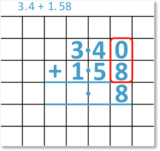 adding decimals 3.4 + 1.58 set out as a column addition looking at the hundredths column