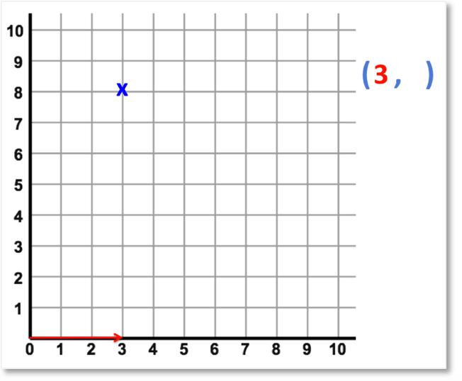 example of reading coordinates