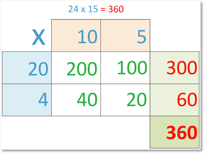 24 x 15 = 360 set out in grid method of multiplication