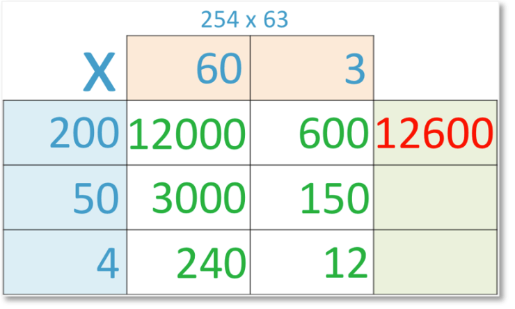 grid method of multiplication of 254 x 63 with all sub-calculations shown and adding the top row