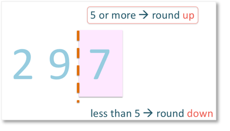 rounding up because our units column of 297 is greater than 5