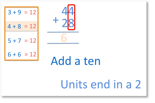 adding 44 and 28, the units tell us to add another ten and the units end in a 2