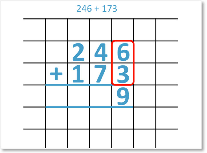 246 + 173 shown in column addition looking at the units column