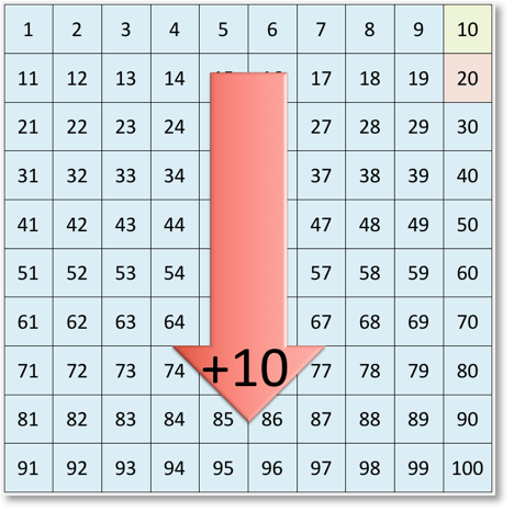 adding 10 to 10 on the number grid