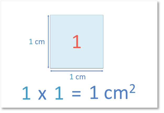 1 is a perfect square number