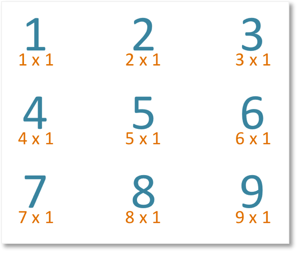 Multiples of 1 up to 9 shown as the one times table
