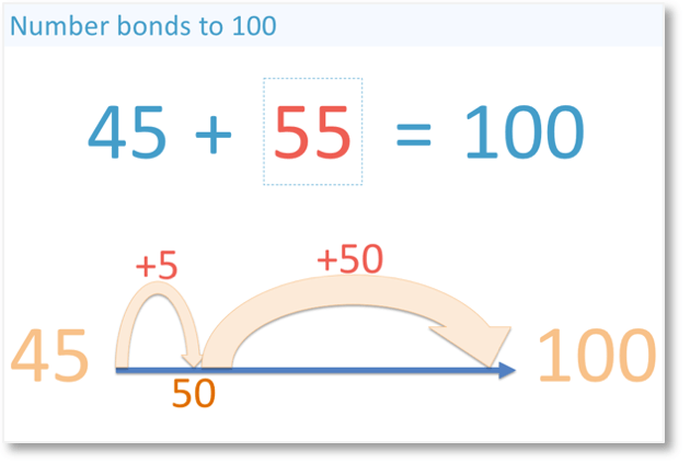 the number bond to 100 that pairs with 45 is 55 because 45 + 55 = 100
