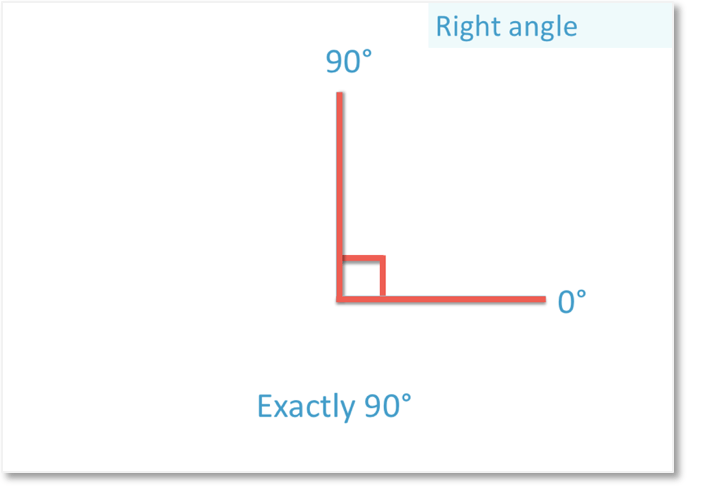 A right angle is exactly 90 degrees