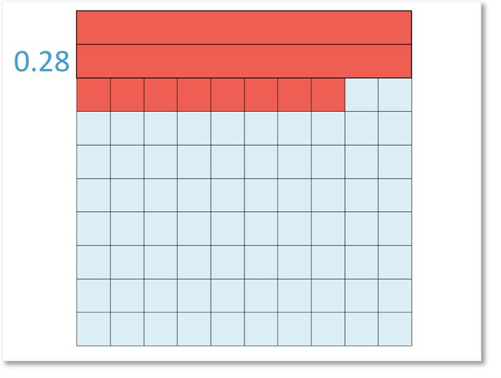 the decimal 0.28 written as 2 tenths and 8 hundredths