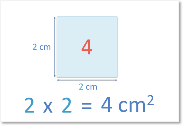 4 is the second square number