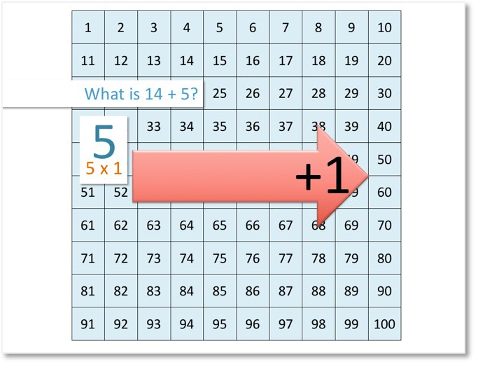 moving right on the number grid calculating 14 + 5