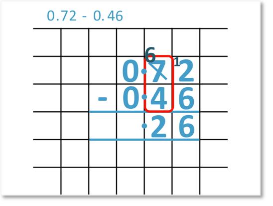 0.72 - 0.46 as column subtraction
