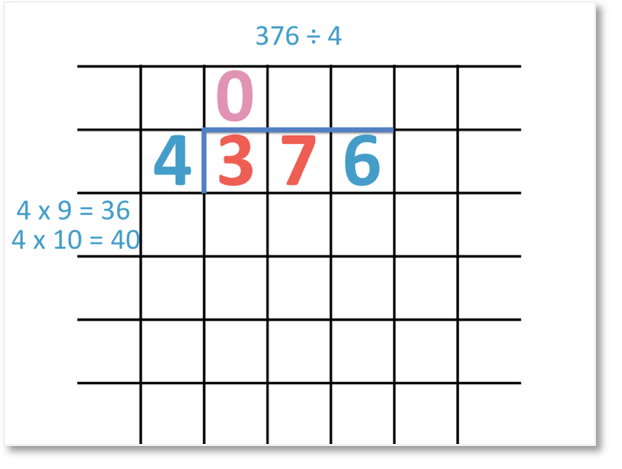 376 divided by 4 set out as a long division