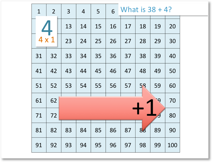 38 + 4 on the number grid by moving right for addition
