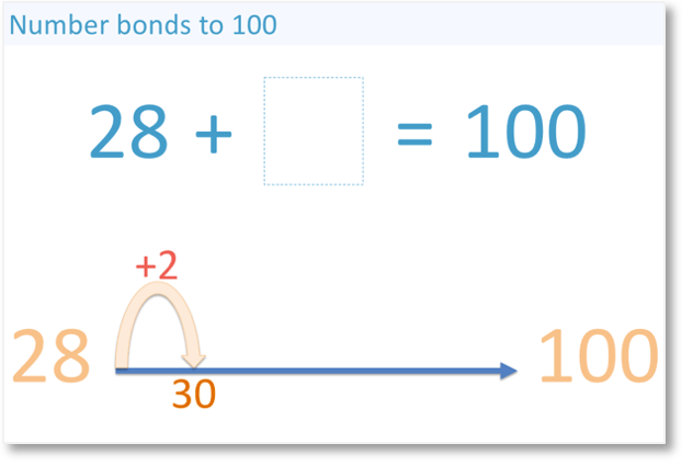 using number bonds to 10 to find the number bond to 100 that pairs 28 to get to the nearest ten before getting to 100