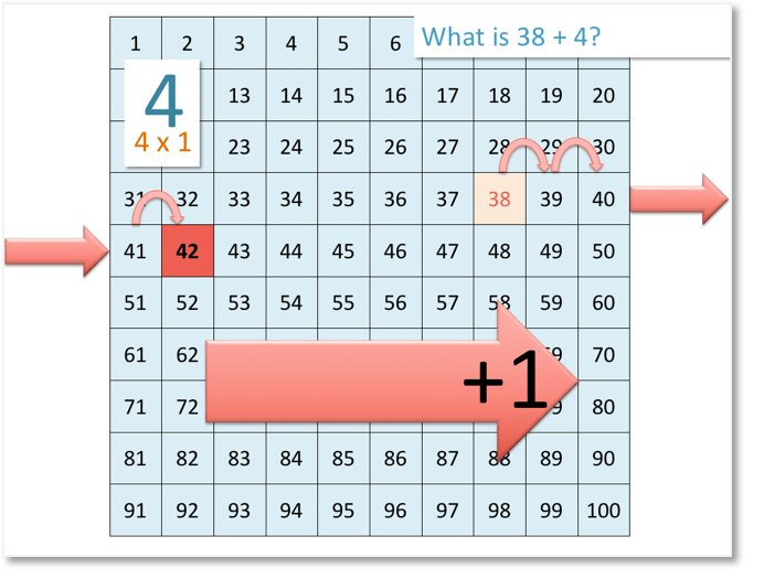 38 + 4 shown on the number grid by moving right