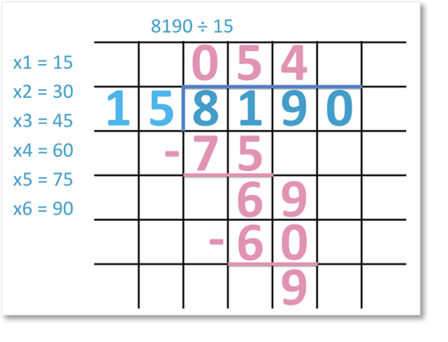 8190 divided by 15 using long division in steps