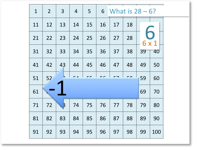 showing subtraction on the number grid by calculating 28 - 6