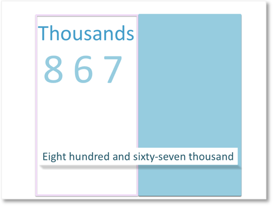 reading the thousands group as hundreds, tens and units