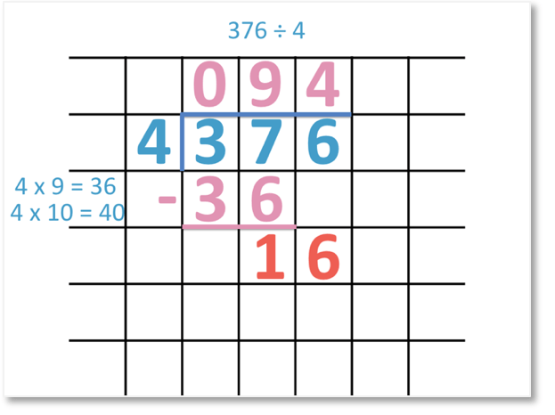 376 divided by 4 = 94 set out as a long division