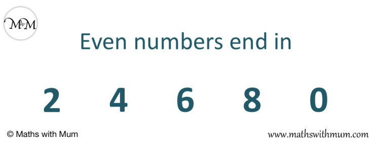 even numbers end in 0, 2, 4, 6 and 8