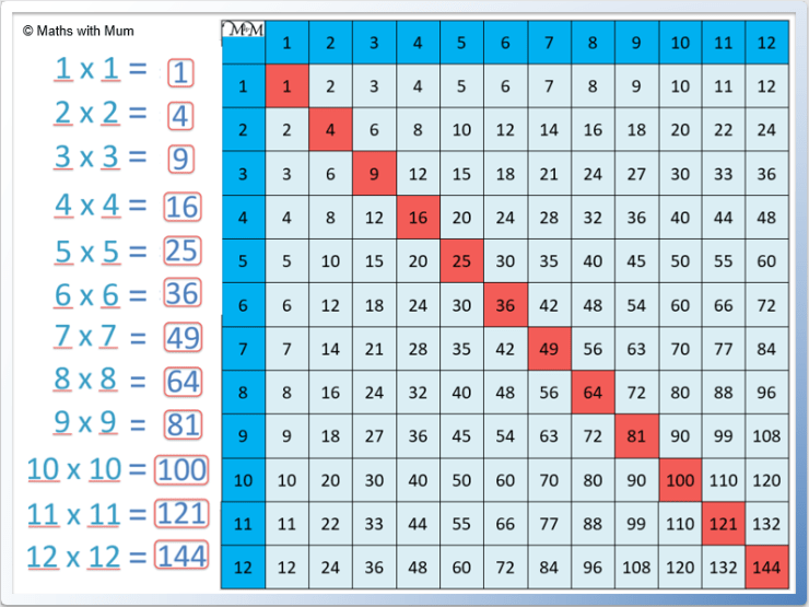 square numbers chart