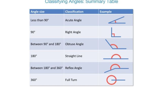 summary table for classifying angles