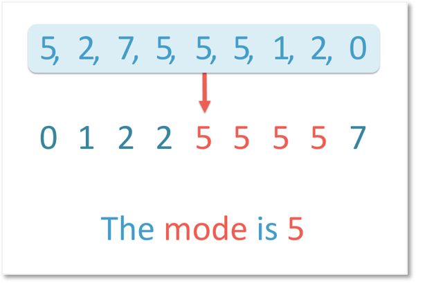 The mode is 5 as it appears the most frequently