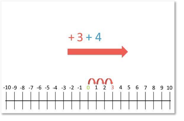 3+4=7 shown on a number line