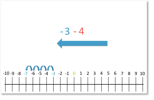 -3 - 4 = -7 shown on a number line