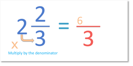 the first step of converting a mixed fraction to an improper fraction