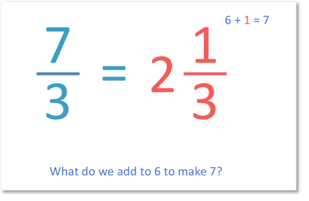 writing 7 thirds as a mixed fraction 2 and a third