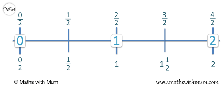 comparing mixed numbers and improper fractions on a number line example of counting up in halves
