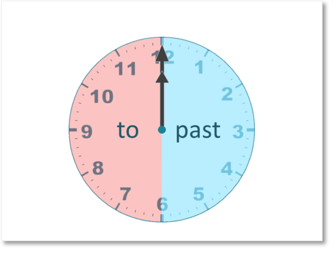 telling the time on an analogue clock reading minutes past and minutes to the hour
