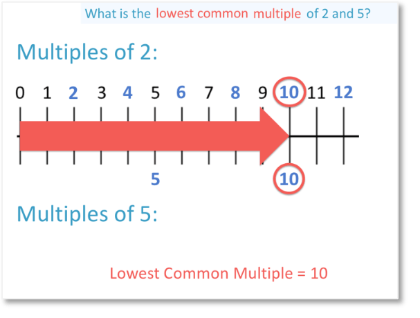 finding the lowest common multiple or lcm of 5 and 2 by listing the multiples of both numbers